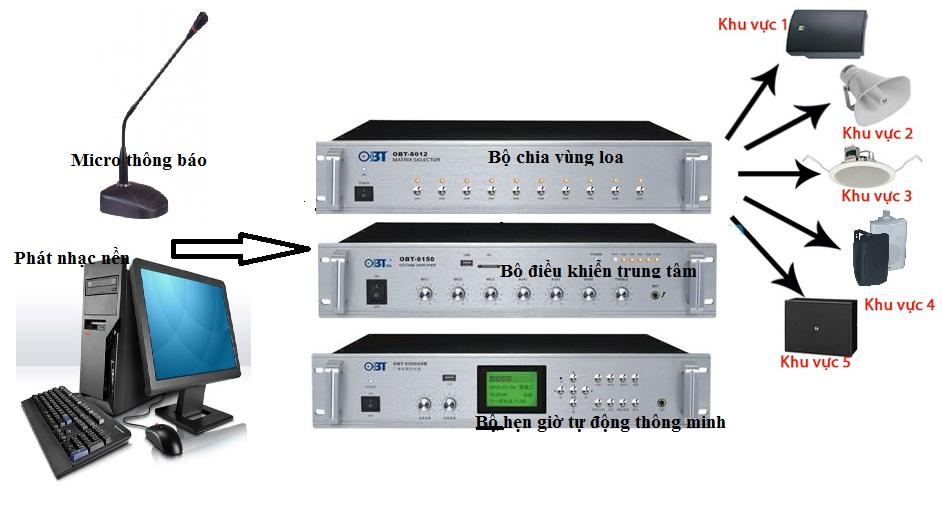 Bộ báo giờ nhà xưởng OBT-9300usb