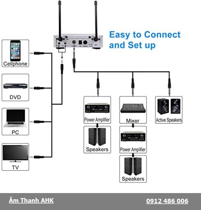 Các giắc kết nối bộ thu micro với các thiết bị khác