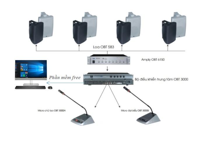 Sơ đồ kết nối thiết bị hội nghị cho nhiều người một phòng